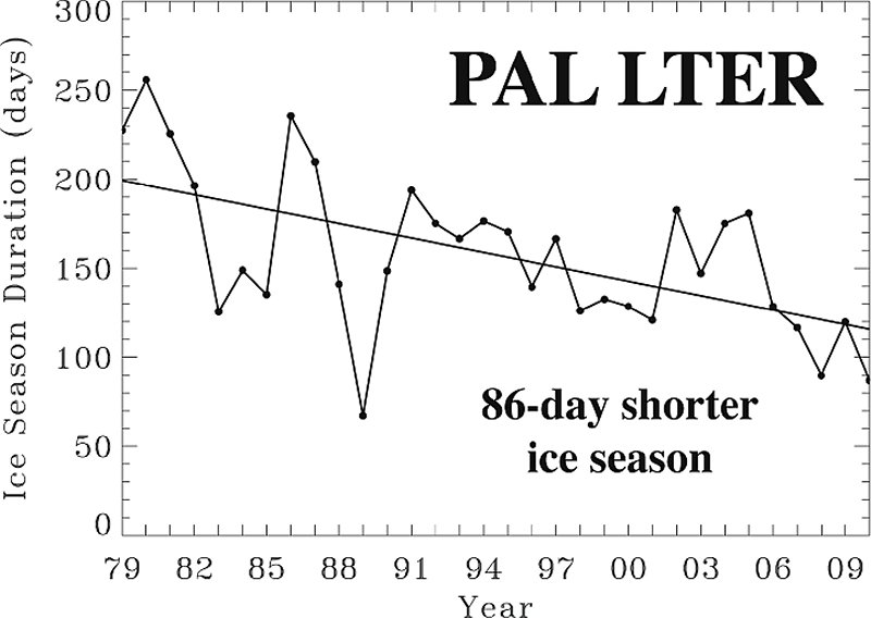 graph depicting downward trend in duration of sea ice cover