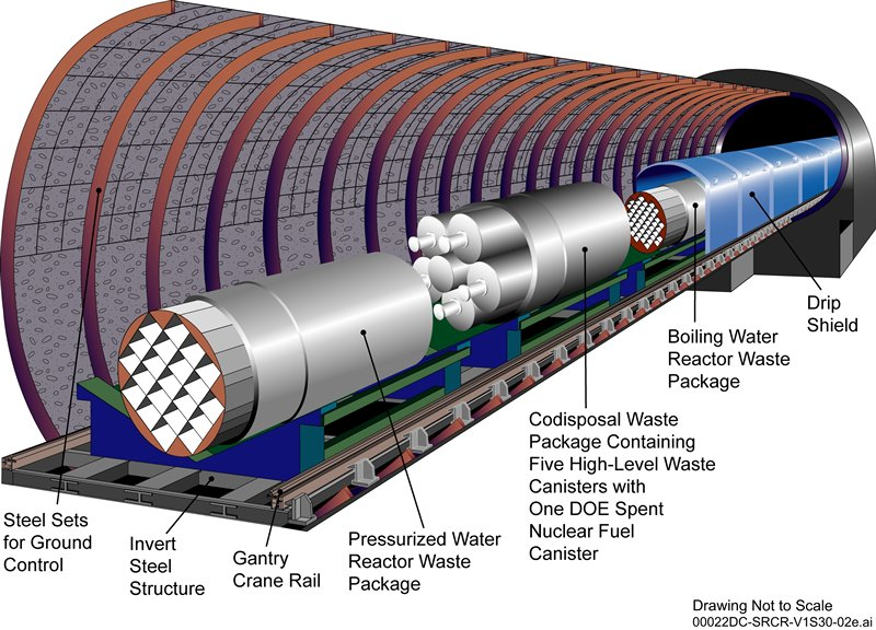 Schematic of proposed nuclear waste repositor