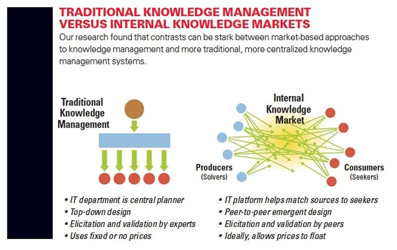 diagram shows traditional knowledge management vs. internal knowledge markets