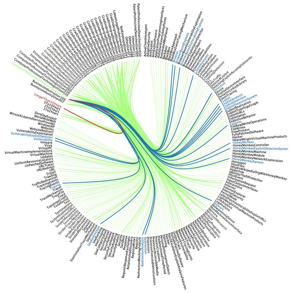 a visualization of multiple parameters used to understand tagging of patents