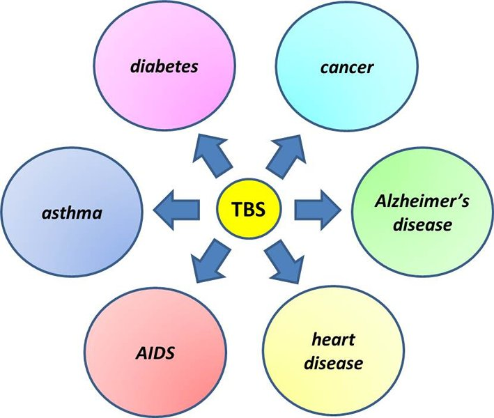 graphic shows the many applications of TBS in drug development