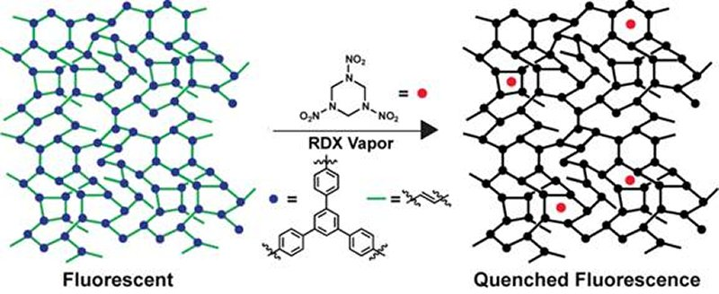 illustration shows polymer structure and its interaction with rdx vapor