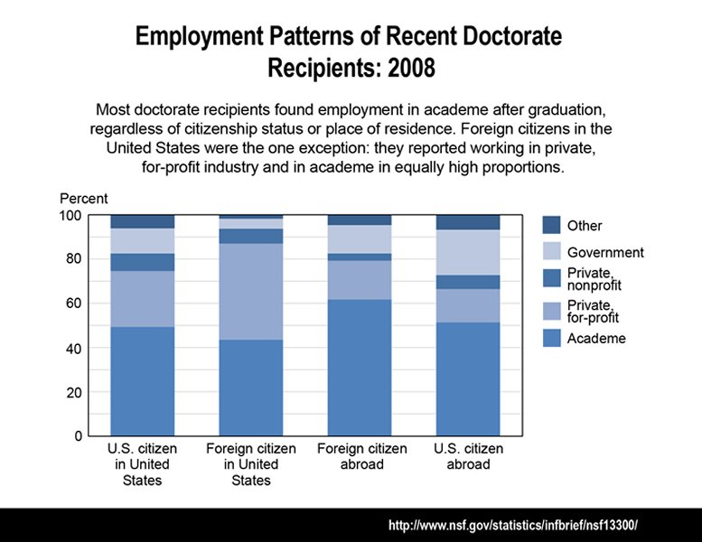graph shows employment patterns of recent doctorate recipients in 2008