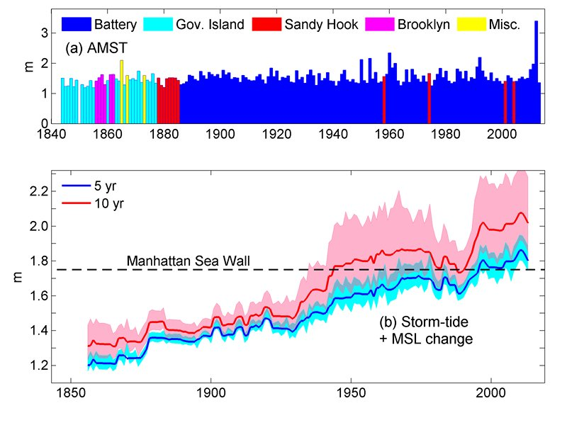 maximum storm tides for the new york harbor area and trends in sea level rise